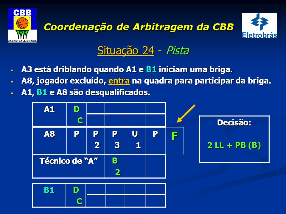 Coordenação de Arbitragem da CBB Situação 24 - Pista A3 está driblando quando A1 e B1 iniciam uma briga. A3 está driblando quando A1 e B1 iniciam uma
