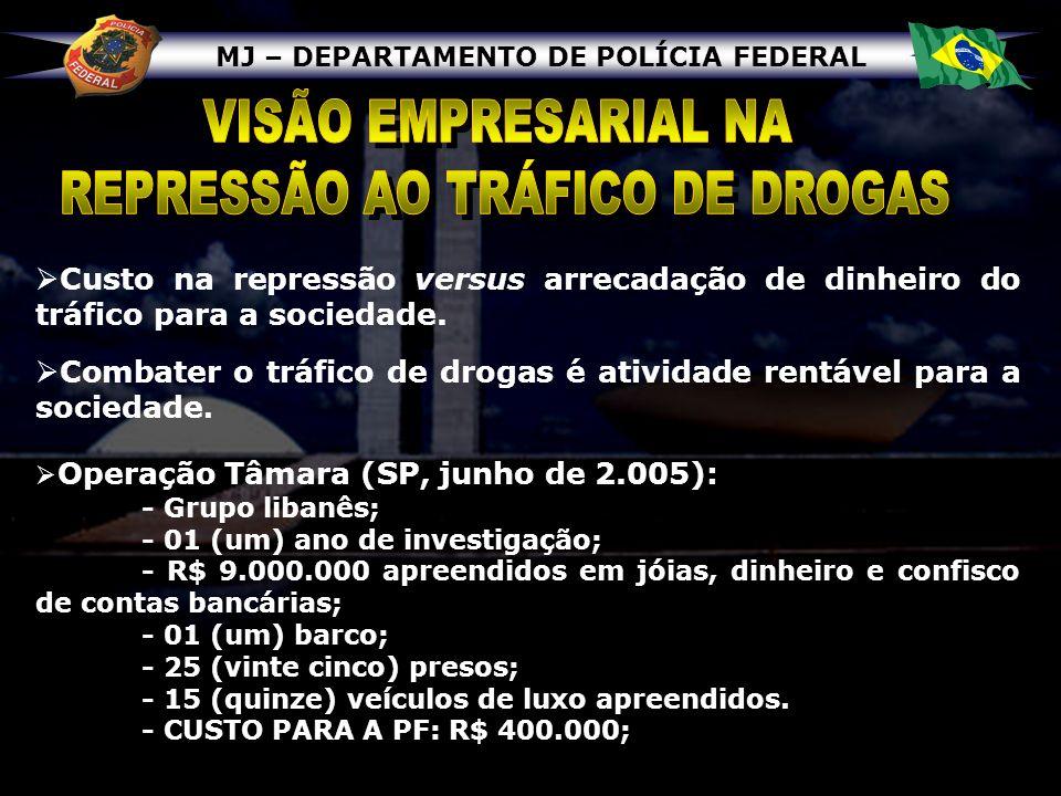 MJ – DEPARTAMENTO DE POLÍCIA FEDERAL Operação Caravelas (Rio de Janeiro, outubro de 2005): - traficantes brasileiros; - um ano e meio de investigação; - R$ 6 milhões em euros, dólares e reais apreendidos; - 20 (vinte) presos; - 14 (quatorze) veículos de luxo apreendidos; - 06 (seis) apartamentos de luxo confiscados; - 01 (uma) fazenda de gado confiscada; - 01 (uma) mansão em Búzios/RJ.