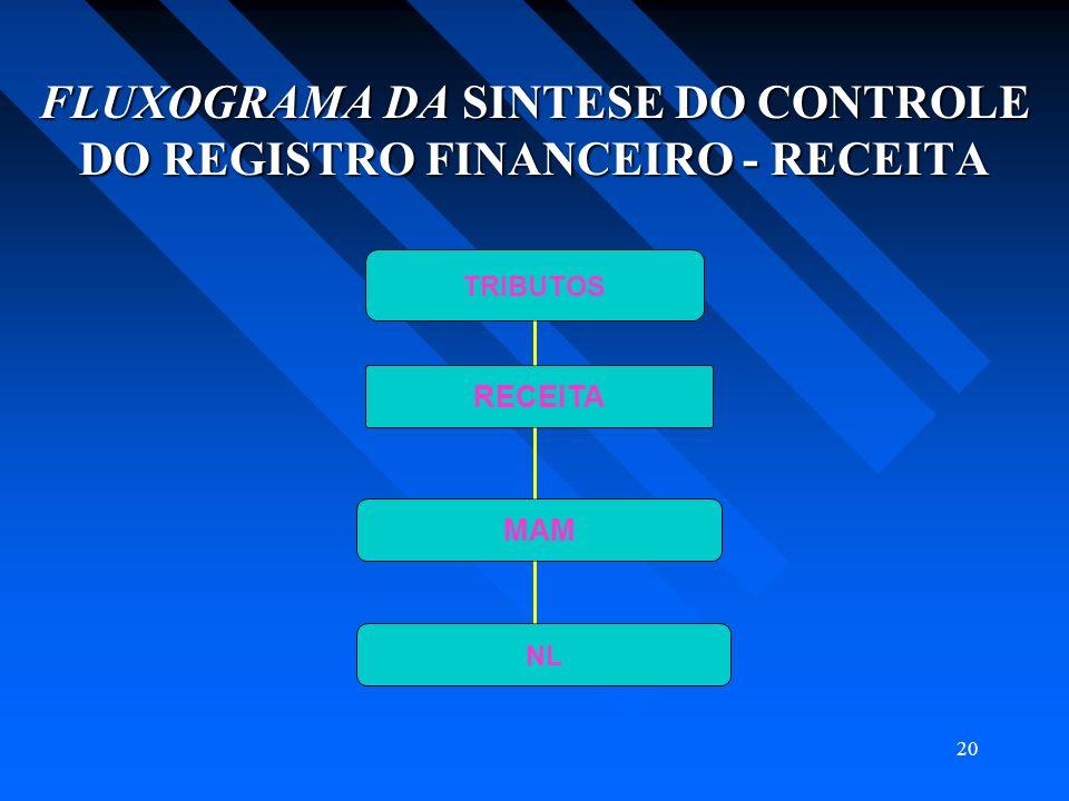 20 FLUXOGRAMA DA SINTESE DO CONTROLE DO REGISTRO FINANCEIRO - RECEITA TRIBUTOS RECEITA MAM NL