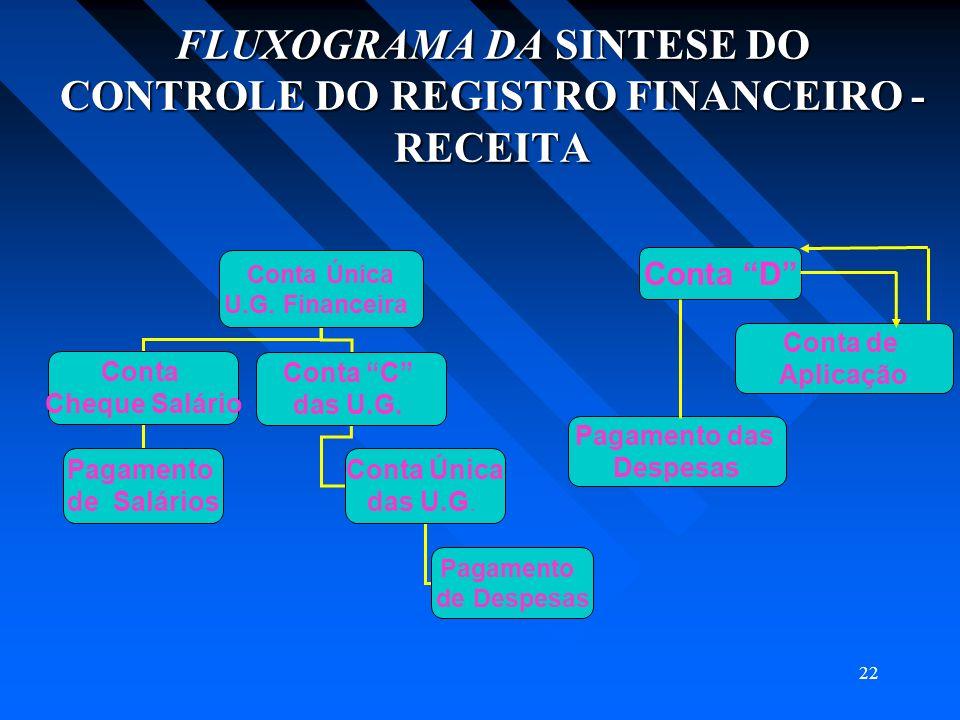 22 FLUXOGRAMA DA SINTESE DO CONTROLE DO REGISTRO FINANCEIRO - RECEITA Conta Única U.G. Financeira Conta Cheque Salário Conta C das U.G. Pagamento de S