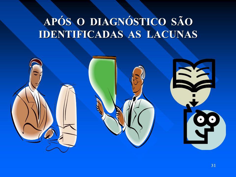 31 APÓS O DIAGNÓSTICO SÃO IDENTIFICADAS AS LACUNAS