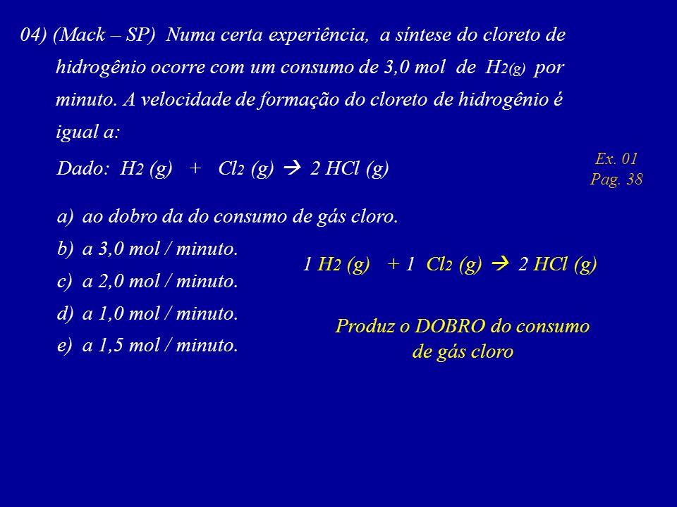 04) (Mack – SP) Numa certa experiência, a síntese do cloreto de hidrogênio ocorre com um consumo de 3,0 mol de H 2(g) por minuto. A velocidade de form