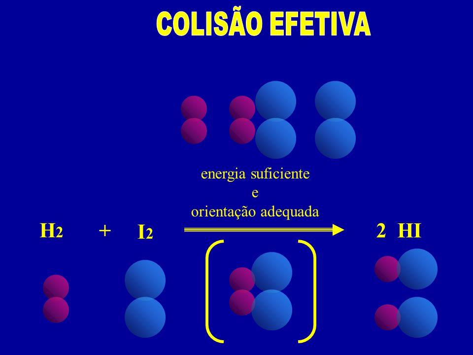 energia suficiente e orientação adequada H2H2 I2I2 + 2 HI