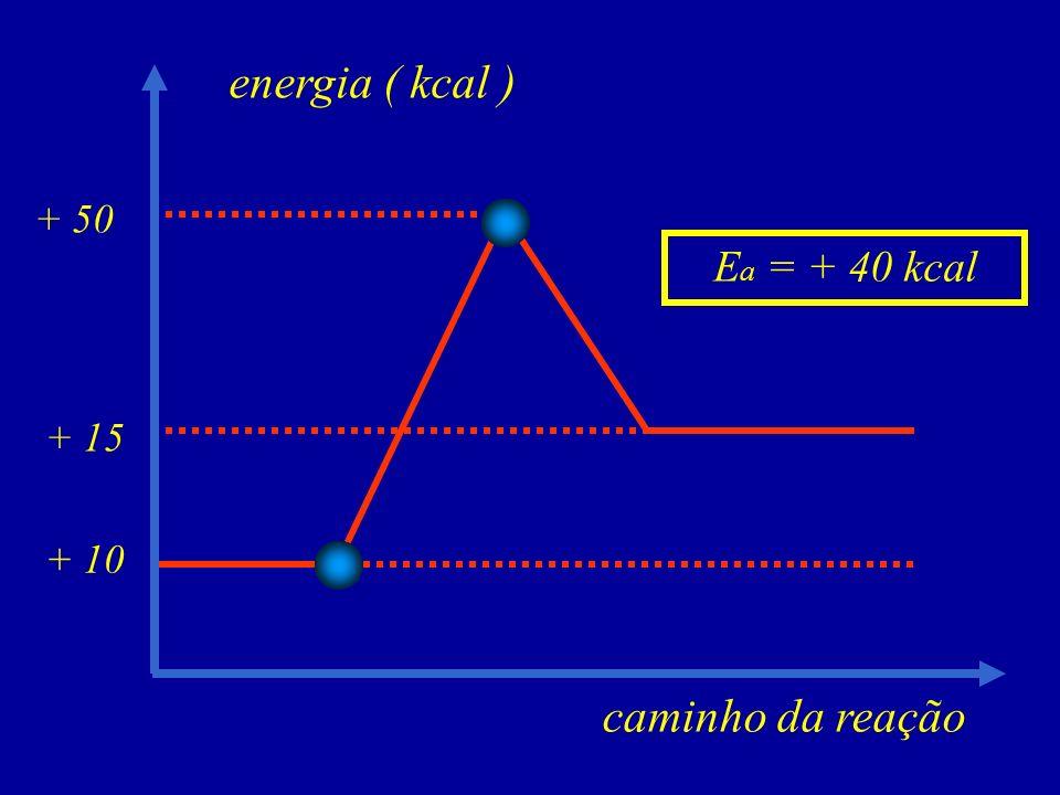 caminho da reação energia ( kcal ) + 10 + 15 + 50 E a = + 40 kcal