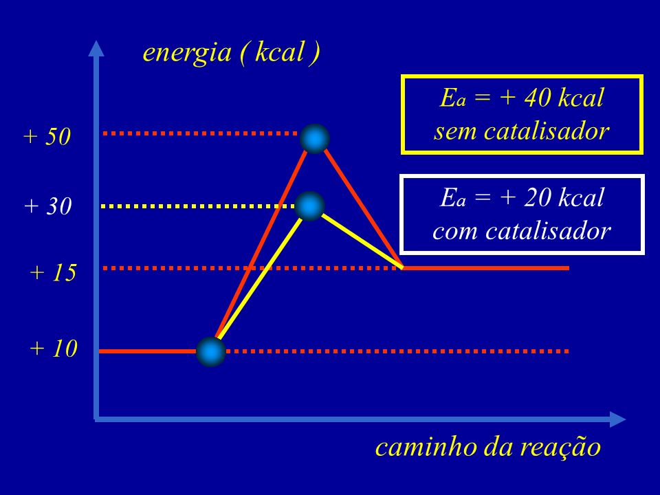 caminho da reação energia ( kcal ) + 10 + 15 E a = + 40 kcal sem catalisador + 50 + 30 E a = + 20 kcal com catalisador