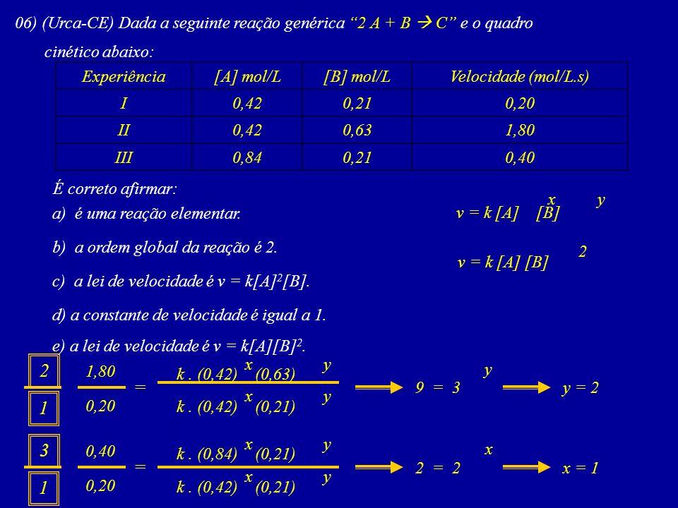 06) (Urca-CE) Dada a seguinte reação genérica 2 A + B C e o quadro cinético abaixo: Experiência[A] mol/L[B] mol/LVelocidade (mol/L.s) I0,420,210,20 II0,420,631,80 III0,840,210,40 É correto afirmar: a) é uma reação elementar.