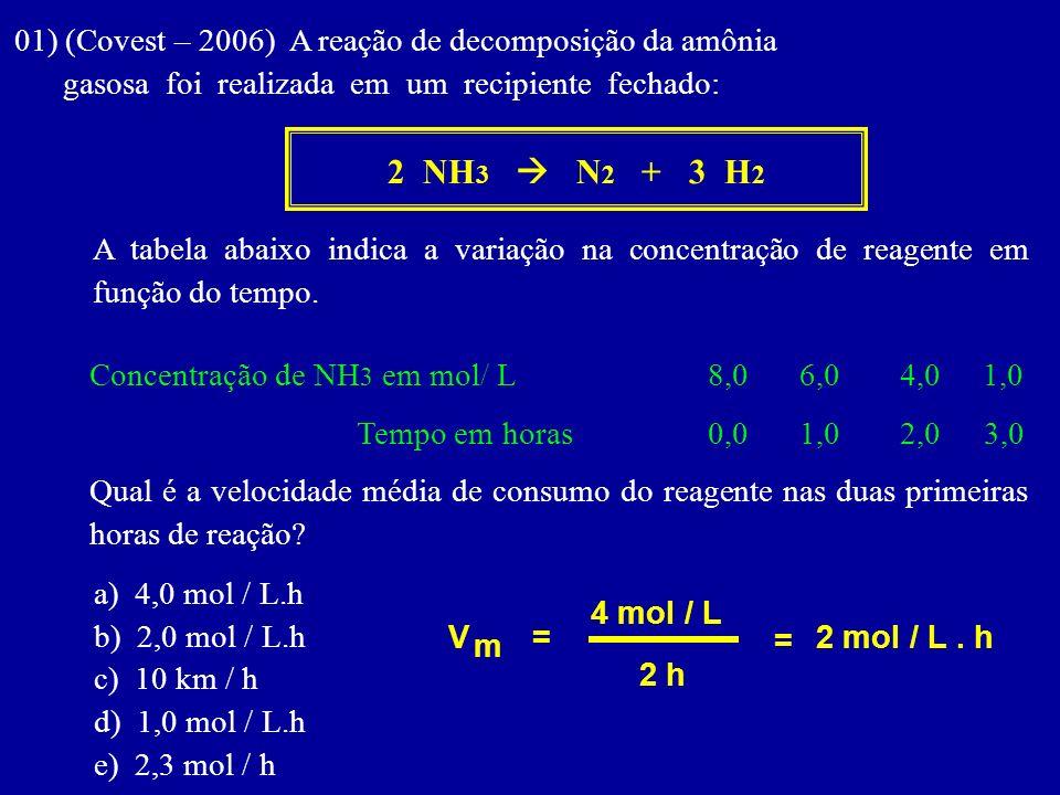 01) (Covest – 2006) A reação de decomposição da amônia gasosa foi realizada em um recipiente fechado: 2 NH 3 N 2 + 3 H 2 A tabela abaixo indica a vari