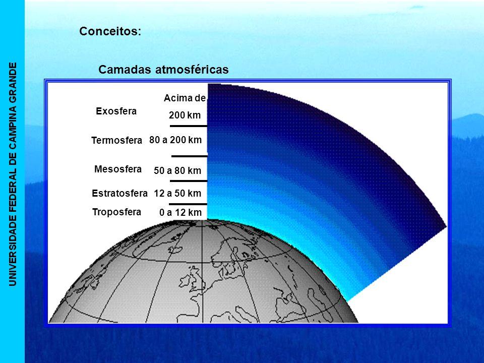 Conceitos: Camadas atmosféricas 0 a 12 km Troposfera 12 a 50 kmEstratosferaMesosfera 50 a 80 km Termosfera 80 a 200 km Exosfera Acima de 200 km