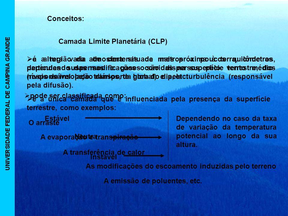 Camada Limite Planetária (CLP) Conceitos: é a região da atmosfera situada mais próxima à terra, onde as partículas suspensas e gases são dispersos pelo vento médio (responsável pelo transporte global) e pela turbulência (responsável pela difusão).