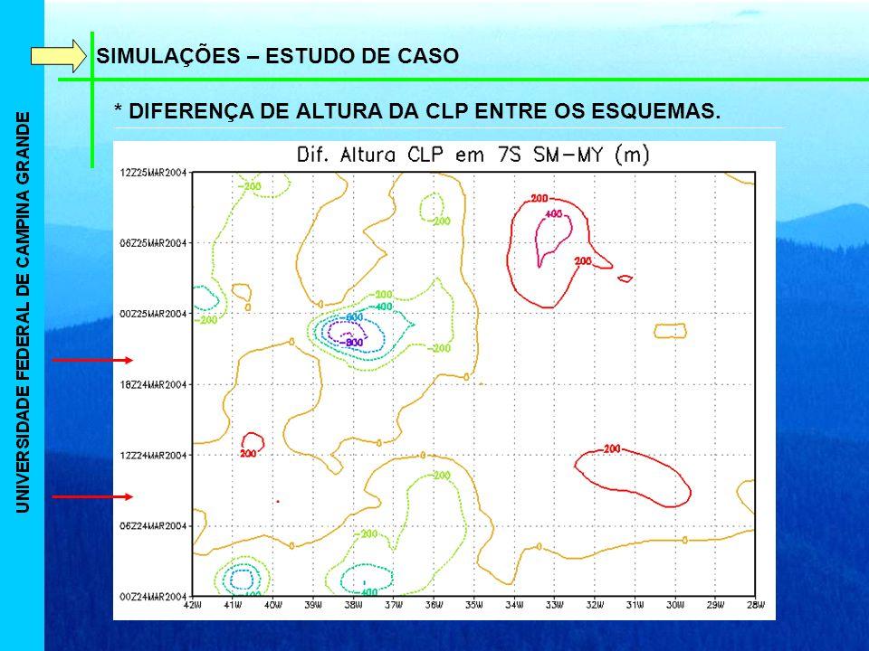 SIMULAÇÕES – ESTUDO DE CASO * DIFERENÇA DE ALTURA DA CLP ENTRE OS ESQUEMAS.