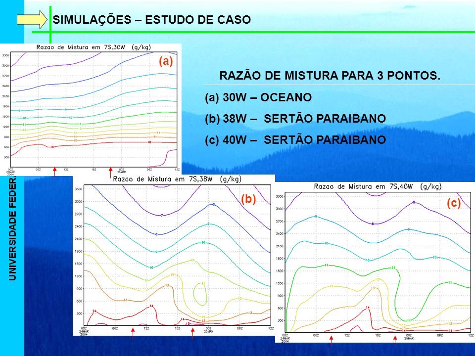 SIMULAÇÕES – ESTUDO DE CASO RAZÃO DE MISTURA PARA 3 PONTOS.