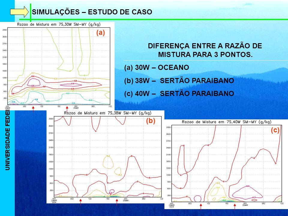 SIMULAÇÕES – ESTUDO DE CASO DIFERENÇA ENTRE A RAZÃO DE MISTURA PARA 3 PONTOS.