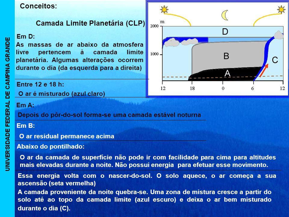 Camada Limite Planetária (CLP) Conceitos: Em D: Entre 12 e 18 h: Em A: Em B: Abaixo do pontilhado: As massas de ar abaixo da atmosfera livre pertencem à camada limite planetária.