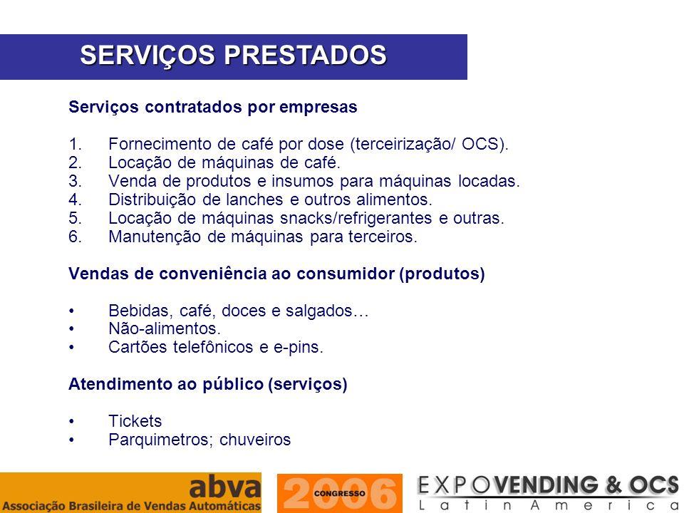ASSOCIAÇÃO BRASILEIRA DE VENDAS AUTOMÁTICAS Serviços contratados por empresas 1.Fornecimento de café por dose (terceirização/ OCS). 2.Locação de máqui