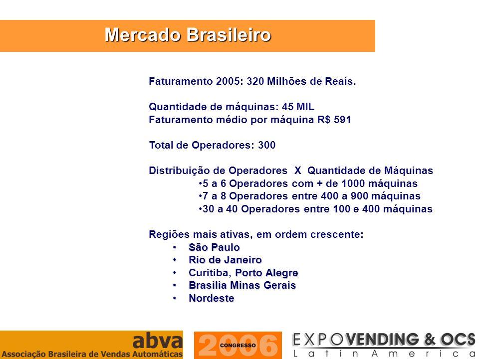 ASSOCIAÇÃO BRASILEIRA DE VENDAS AUTOMÁTICAS Faturamento 2005: 320 Milhões de Reais. Quantidade de máquinas: 45 MIL Faturamento médio por máquina R$ 59