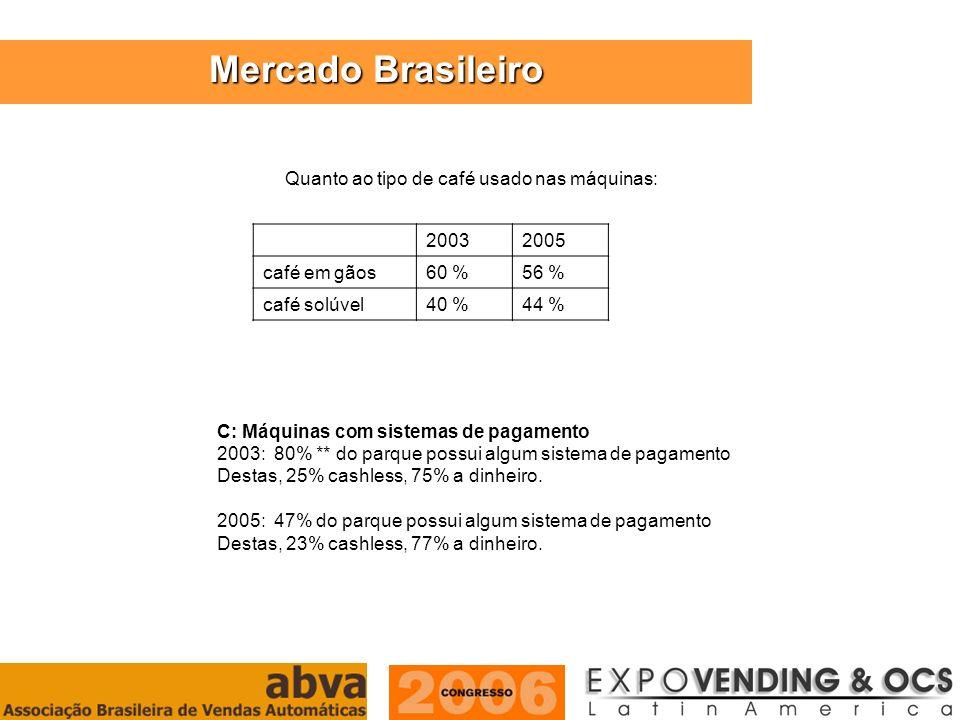 ASSOCIAÇÃO BRASILEIRA DE VENDAS AUTOMÁTICAS Mercado Brasileiro C: Máquinas com sistemas de pagamento 2003: 80% ** do parque possui algum sistema de pa