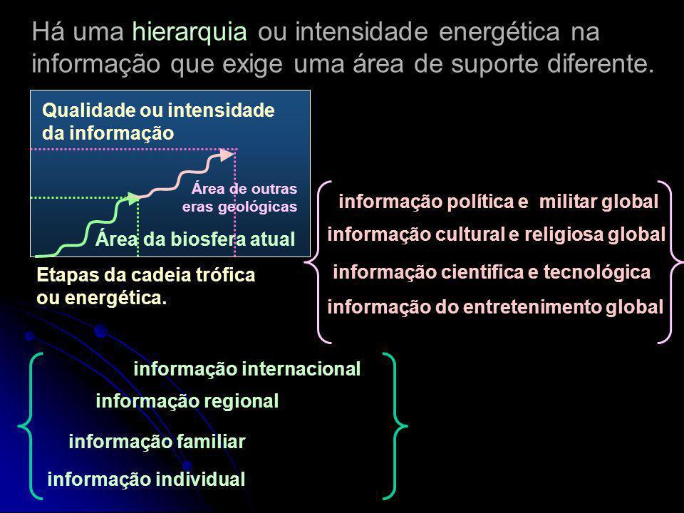 A informação exige energia potencial nas etapas de transformação para ampliar sua área de influência Processamento e transferência da informação em et