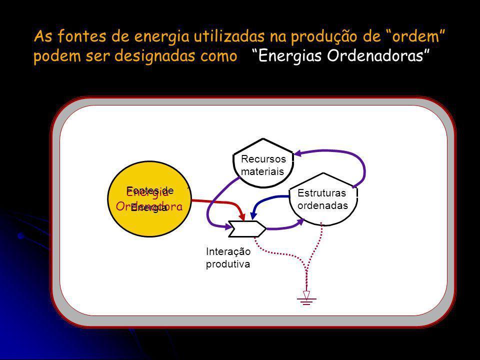 Em todos os sistemas ocorre um balanço entre Ordem e Desordem… Fontes de Energia Dispersão de materiais / Reciclagem Depreciação da Ordem Produção de