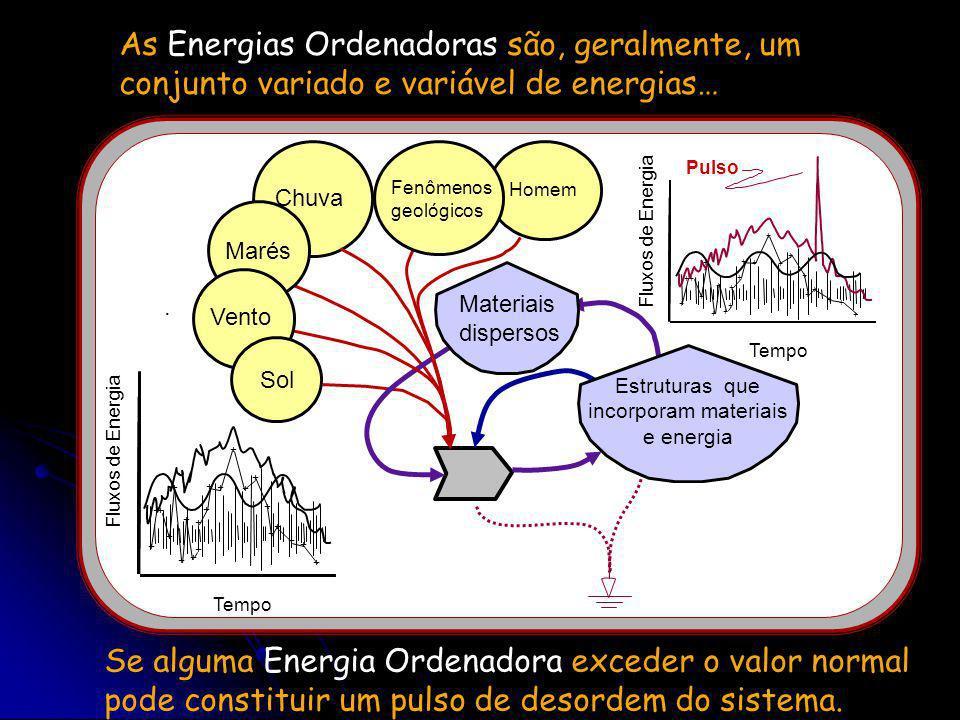 As fontes de energia utilizadas na produção de ordem podem ser designadas como Energias Ordenadoras Energia Ordenadora Fontes de Energia Interação pro