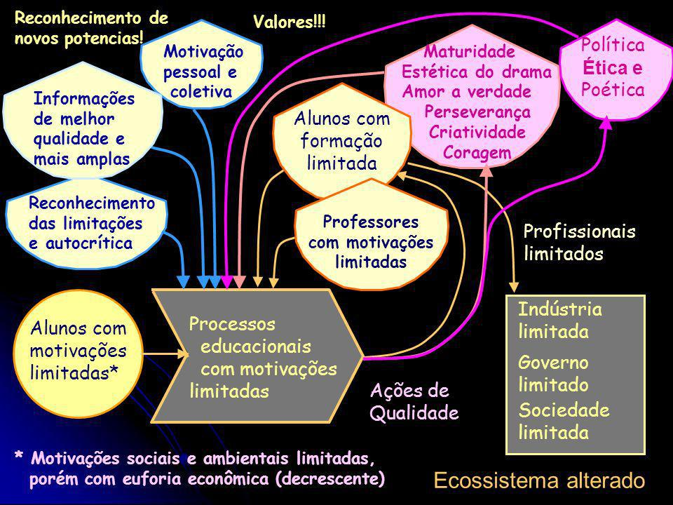 Universidade Estado de São Paulo, Brasil, América Latina Recursos econômicos Ensino, Pesquisa Extensão Administração Crise dos critérios de valor Prio