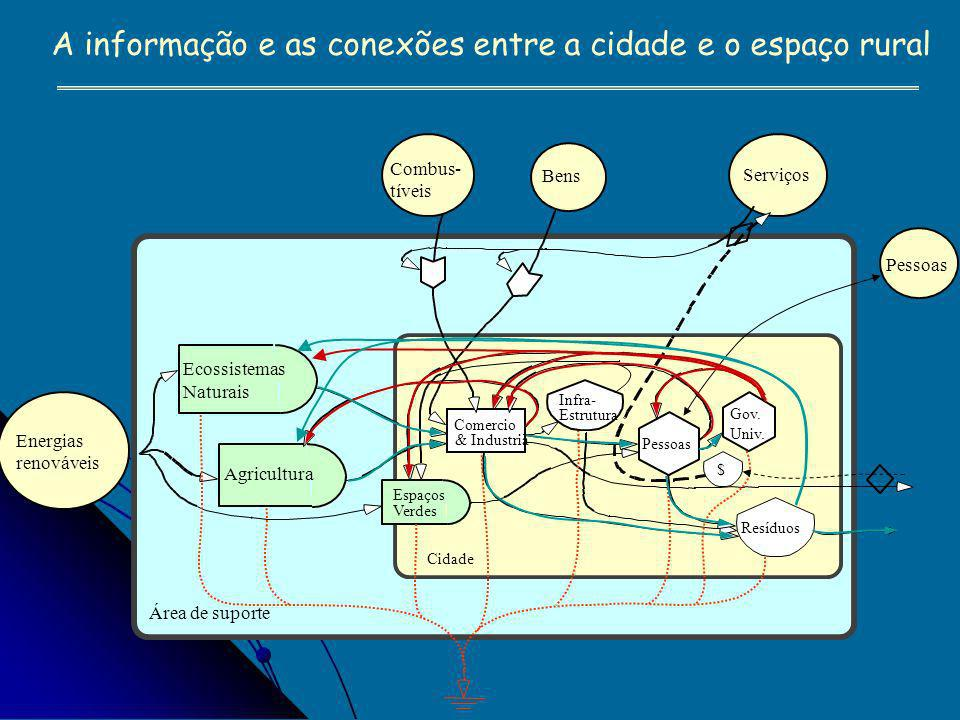 Sub-sistemas O futuro! NR R O presente ! Agenda 21 Fórum Social Mundial Inteligência Coletiva Países produtores de petróleo Países industrializados Pr