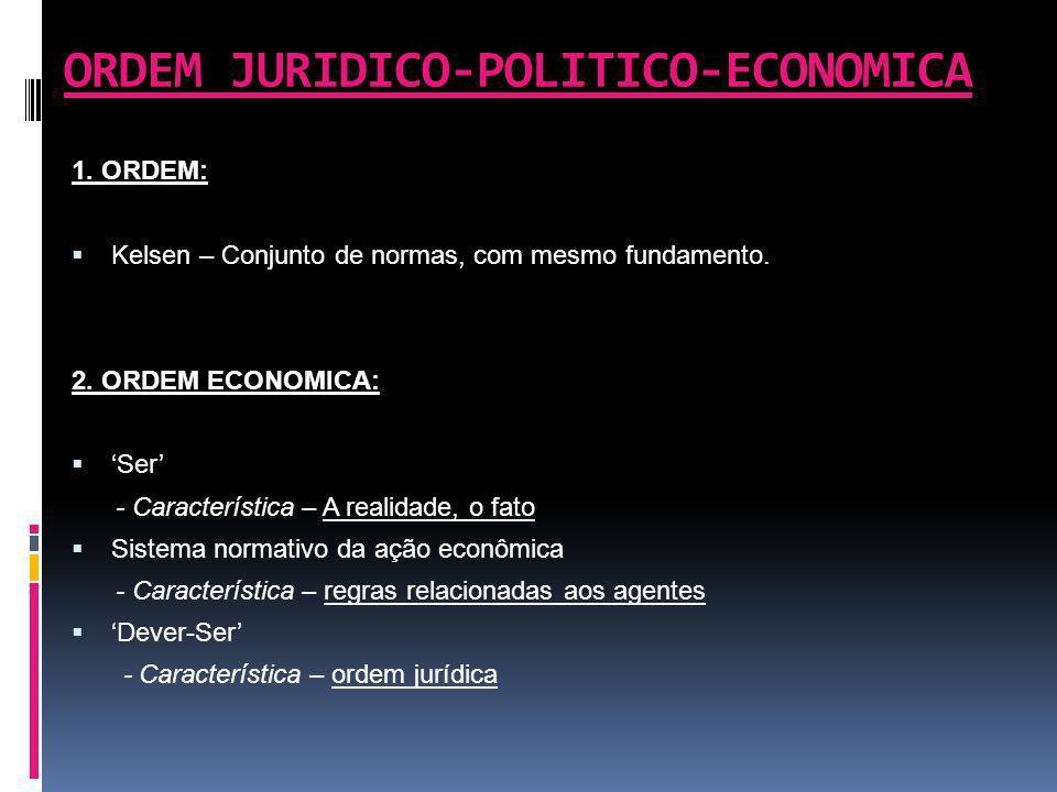 ORDEM JURIDICO-POLITICO-ECONOMICA 1. ORDEM: Kelsen – Conjunto de normas, com mesmo fundamento. 2. ORDEM ECONOMICA: Ser - Característica – A realidade,