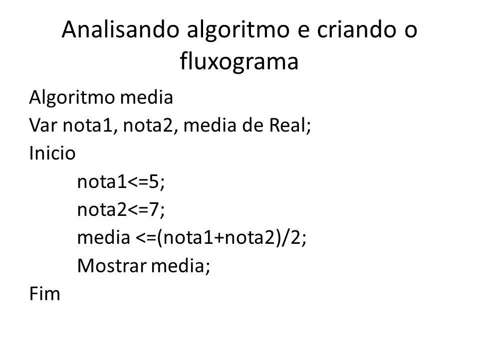 Analisando algoritmo e criando o fluxograma Algoritmo media Var nota1, nota2, media de Real; Inicio nota1<=5; nota2<=7; media <=(nota1+nota2)/2; Mostrar media; Fim
