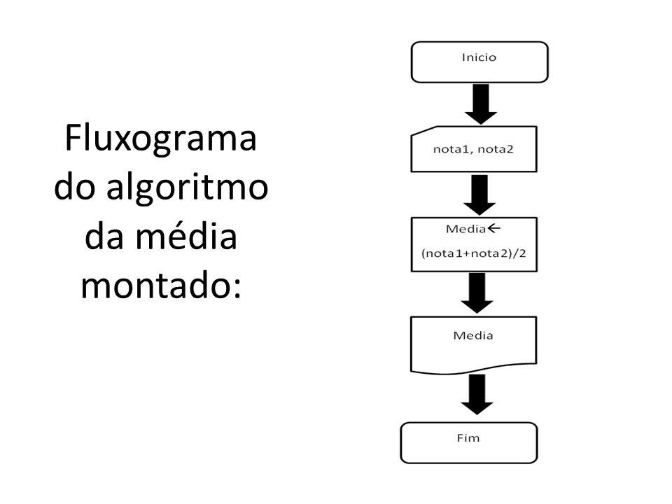 Fluxograma do Algoritmo CrescenteAB