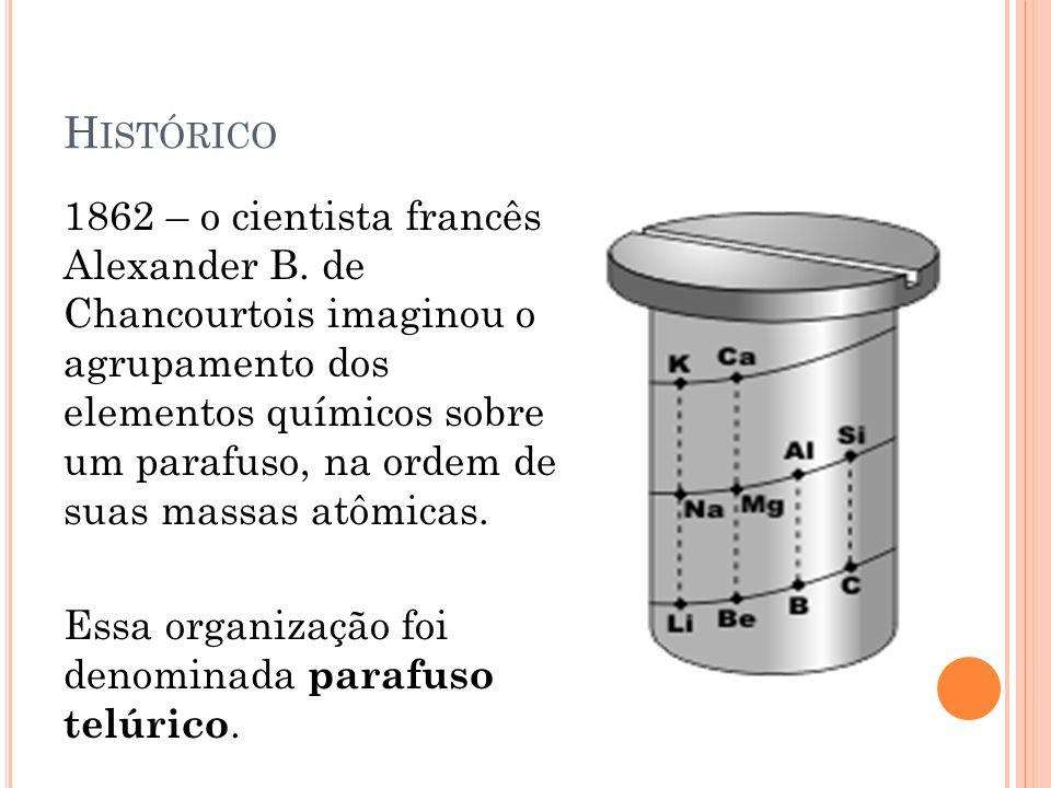 H ISTÓRICO 1862 – o cientista francês Alexander B. de Chancourtois imaginou o agrupamento dos elementos químicos sobre um parafuso, na ordem de suas m