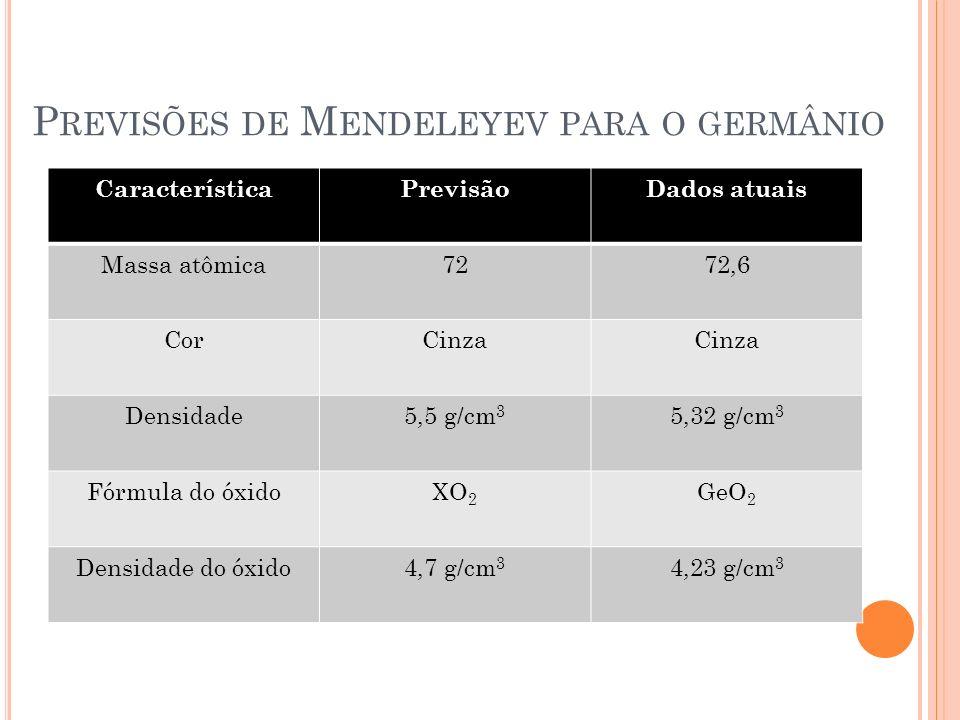 P REVISÕES DE M ENDELEYEV PARA O GERMÂNIO CaracterísticaPrevisãoDados atuais Massa atômica7272,6 CorCinza Densidade5,5 g/cm 3 5,32 g/cm 3 Fórmula do ó