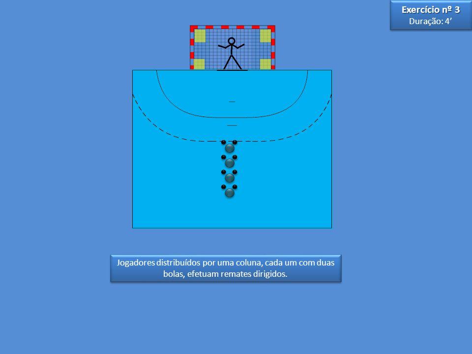 Jogadores distribuídos por uma coluna, cada um com duas bolas, efetuam remates dirigidos. Exercício nº 3 Duração: 4 Exercício nº 3 Duração: 4