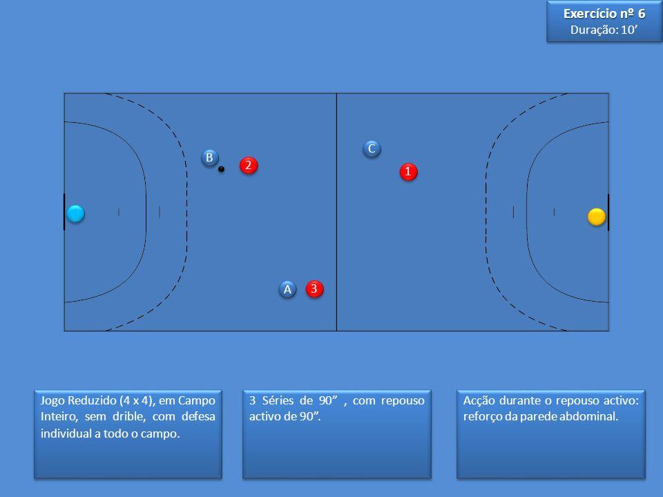 Jogo Reduzido (4 x 4), em Campo Inteiro, sem drible, com defesa individual a todo o campo. A A B B 1 1 2 2 C C 3 3 3 Séries de 90, com repouso activo
