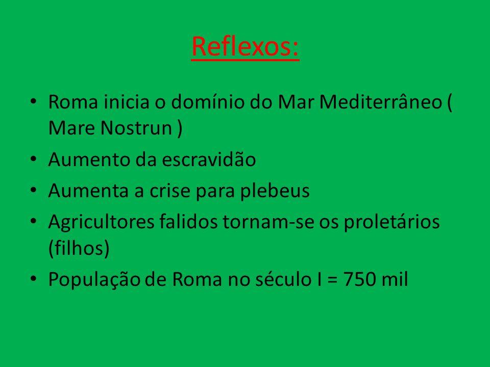 Reflexos: Roma inicia o domínio do Mar Mediterrâneo ( Mare Nostrun ) Aumento da escravidão Aumenta a crise para plebeus Agricultores falidos tornam-se os proletários (filhos) População de Roma no século I = 750 mil