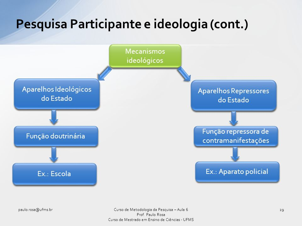 Pesquisa Participante e ideologia (cont.) paulo.rosa@ufms.br29Curso de Metodologia da Pesquisa – Aula 6 Prof.