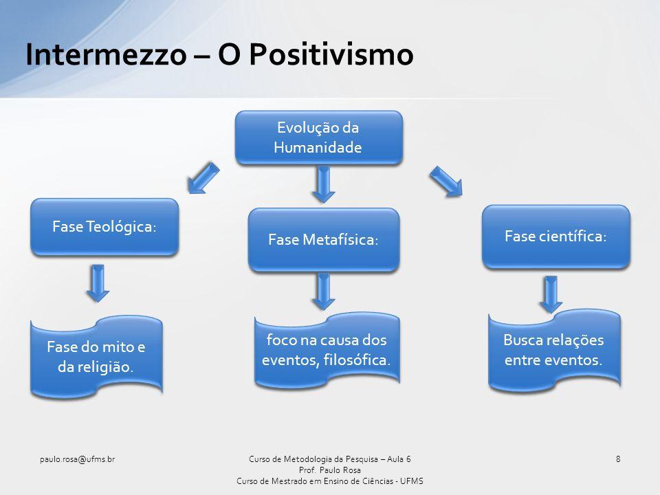 Intermezzo – O Positivismo (cont.) paulo.rosa@ufms.br9Curso de Metodologia da Pesquisa – Aula 6 Prof.