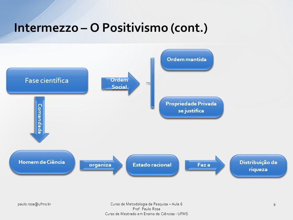 As características da população são analisadas: Estudo Preliminar paulo.rosa@ufms.br40Curso de Metodologia da Pesquisa – Aula 6 Prof.