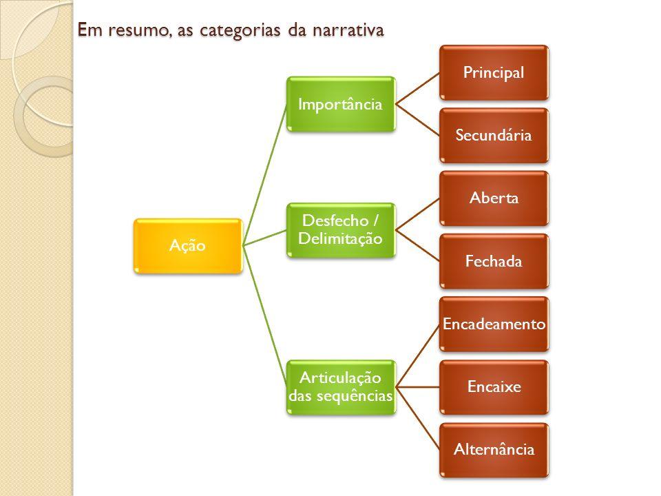 Em resumo, as categorias da narrativa AçãoImportânciaPrincipalSecundária Desfecho / Delimitação AbertaFechada Articulação das sequências EncadeamentoE