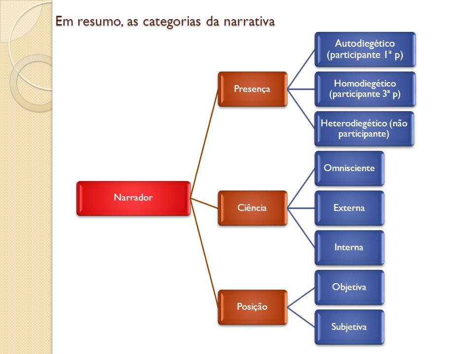 Em resumo, as categorias da narrativa NarradorPresença Autodiegético (participante 1ª p) Homodiegético (participante 3ª p) Heterodiegético (não partic