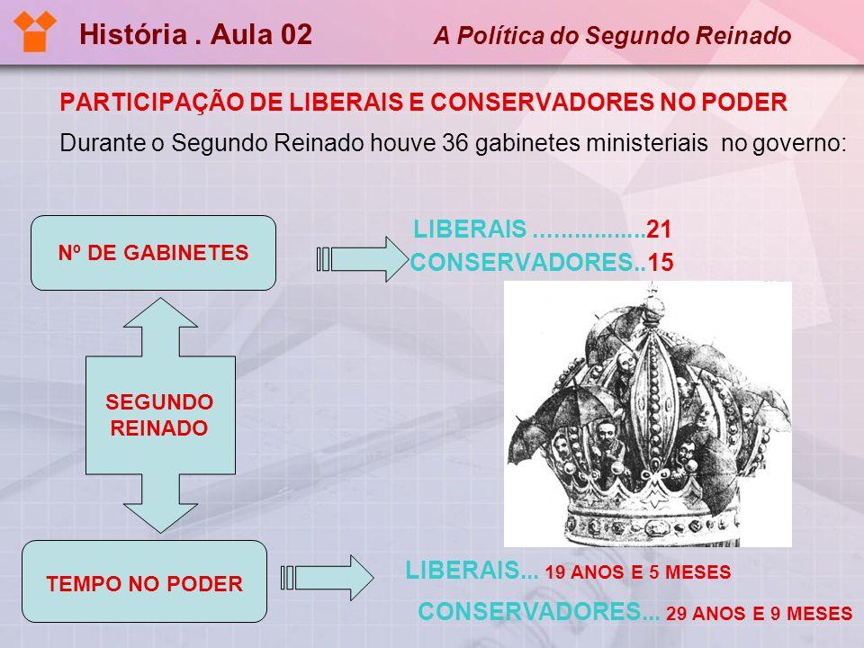 História.Aula 02 A Política do Segundo Reinado Charge de Agostini, século XIX.