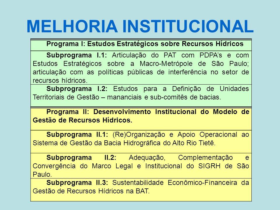 MELHORIA INSTITUCIONAL Programa I: Estudos Estratégicos sobre Recursos Hídricos Subprograma I.1: Articulação do PAT com PDPAs e com Estudos Estratégicos sobre a Macro-Metrópole de São Paulo; articulação com as políticas públicas de interferência no setor de recursos hídricos.
