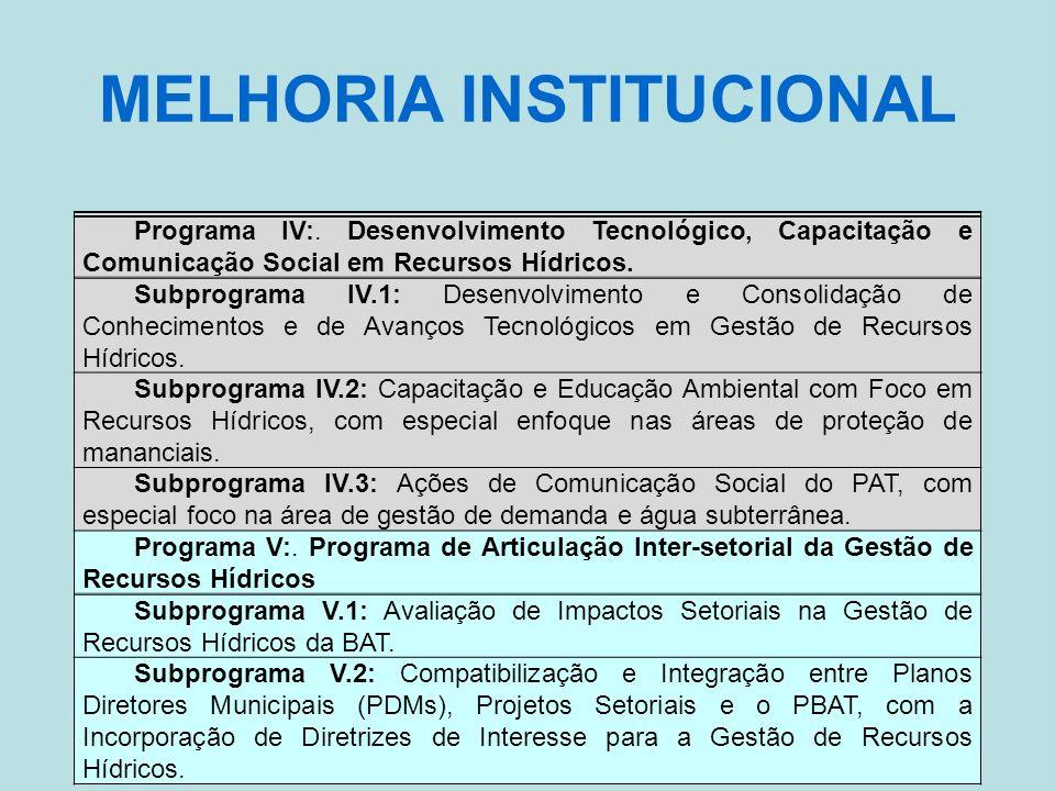 MELHORIA INSTITUCIONAL Programa IV:. Desenvolvimento Tecnológico, Capacitação e Comunicação Social em Recursos Hídricos. Subprograma IV.1: Desenvolvim