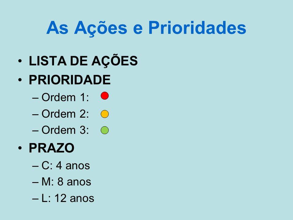 As Ações e Prioridades LISTA DE AÇÕES PRIORIDADE –Ordem 1: –Ordem 2: –Ordem 3: PRAZO –C: 4 anos –M: 8 anos –L: 12 anos