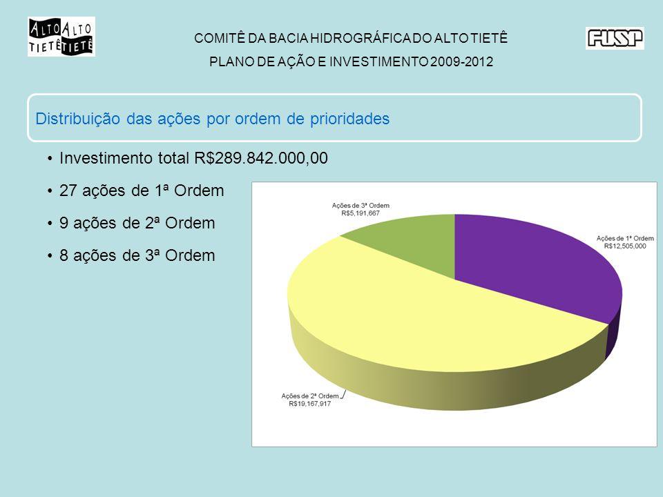 COMITÊ DA BACIA HIDROGRÁFICA DO ALTO TIETÊ PLANO DE AÇÃO E INVESTIMENTO 2009-2012 Distribuição das ações por ordem de prioridades Investimento total R