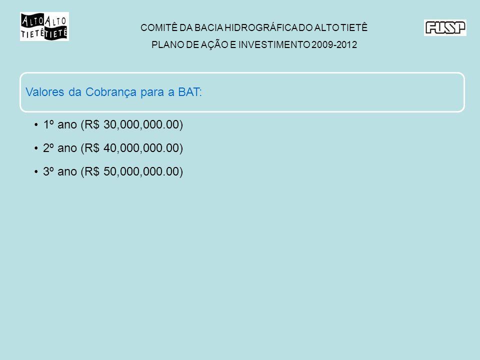 COMITÊ DA BACIA HIDROGRÁFICA DO ALTO TIETÊ PLANO DE AÇÃO E INVESTIMENTO 2009-2012 Valores da Cobrança para a BAT: 1º ano (R$ 30,000,000.00) 2º ano (R$ 40,000,000.00) 3º ano (R$ 50,000,000.00)