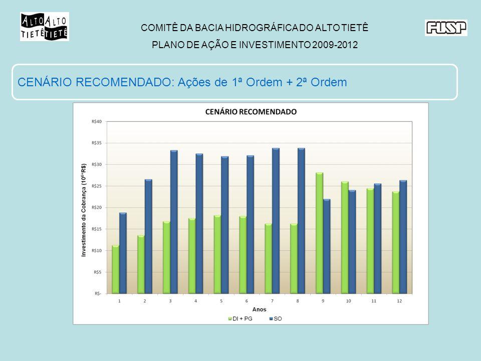 COMITÊ DA BACIA HIDROGRÁFICA DO ALTO TIETÊ PLANO DE AÇÃO E INVESTIMENTO 2009-2012 CENÁRIO RECOMENDADO: Ações de 1ª Ordem + 2ª Ordem
