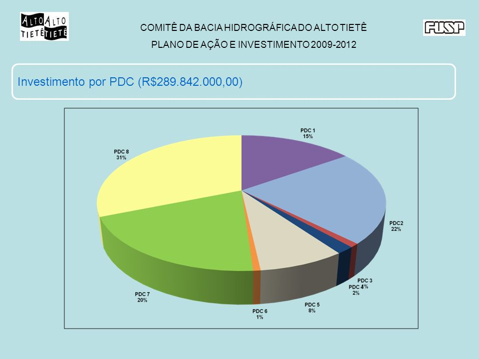 COMITÊ DA BACIA HIDROGRÁFICA DO ALTO TIETÊ PLANO DE AÇÃO E INVESTIMENTO 2009-2012 Investimento por PDC (R$289.842.000,00)