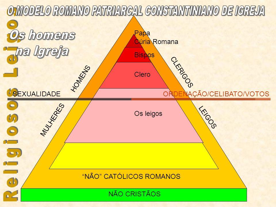 HOMENS MULHERES NÃO CRISTÃOS SEXUALIDADE CATÓLICOS ROMANÃOS NÃO CATÓLICOS ROMANOS Cúria Romana Bispos Clero Os leigos ORDENAÇÃO/CELIBATO/VOTOS CLERIGO