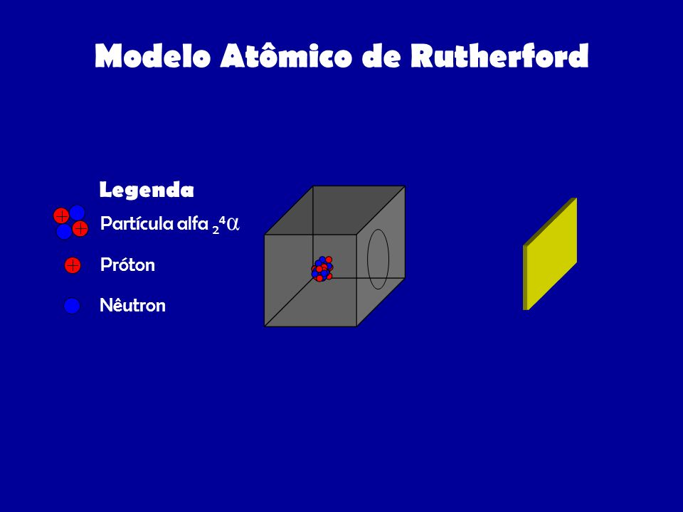 Modelo Atômico de Rutherford Legenda Partícula alfa 2 4 α Próton Nêutron
