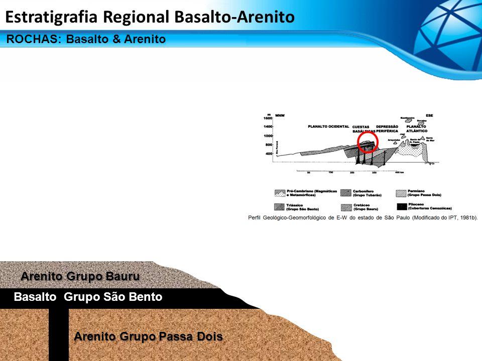 ROCHAS: Basalto & Arenito Estratigrafia Regional Basalto-Arenito Arenito Grupo Bauru Basalto Grupo São Bento Arenito Grupo Passa Dois