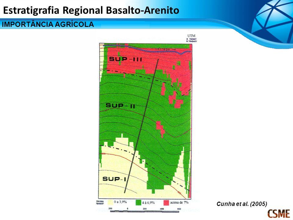 IMPORTÂNCIA AGRÍCOLA Estratigrafia Regional Basalto-Arenito Cunha et al. (2005)